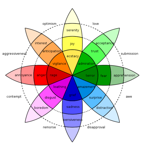 Plutchiks-Wheel-of-Emotions